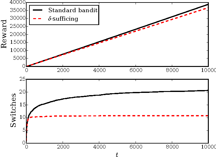 Figure 3 for Satisficing in multi-armed bandit problems