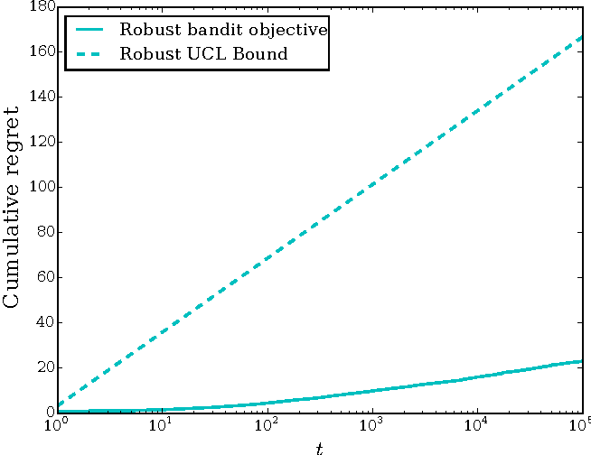 Figure 4 for Satisficing in multi-armed bandit problems