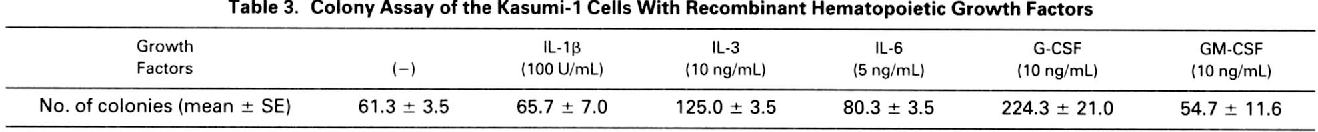 Table 3. Colony Assay of the Kasumi-1 Cells With Recombinant Hematopoietic Growth Factors