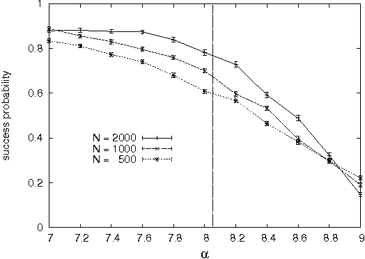 Figure 3 for Solving Constraint Satisfaction Problems through Belief Propagation-guided decimation