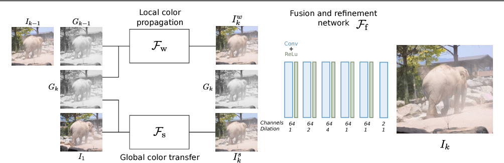 Figure 2 for Deep Video Color Propagation