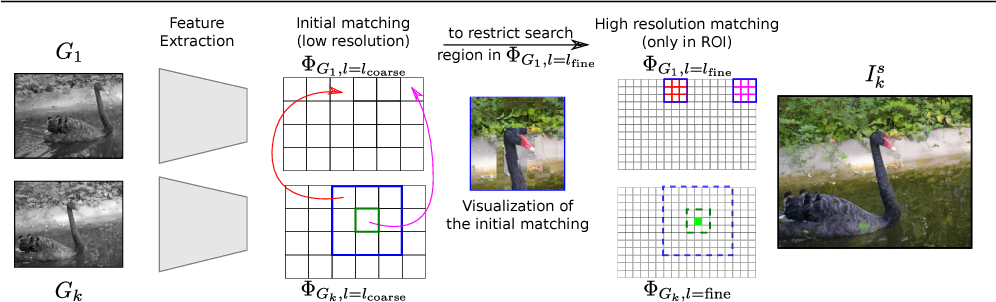 Figure 3 for Deep Video Color Propagation