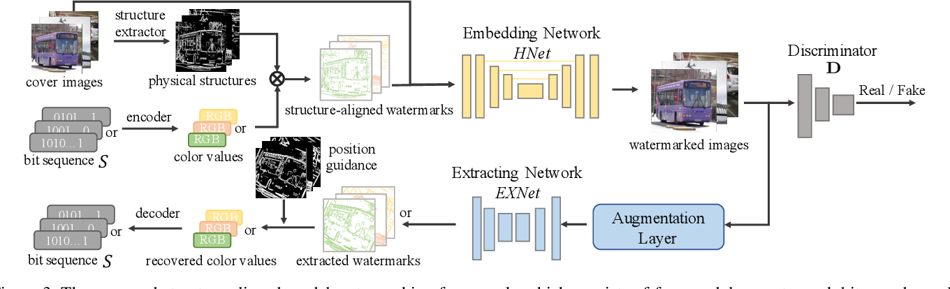Figure 4 for Exploring Structure Consistency for Deep Model Watermarking