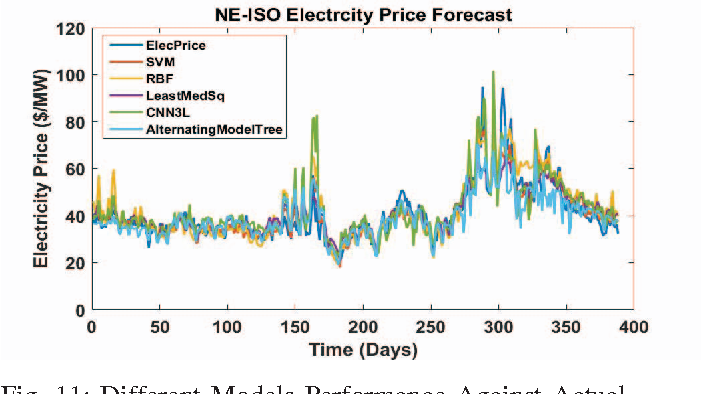 Figure 2 from Mid-term electricity price forecasting using