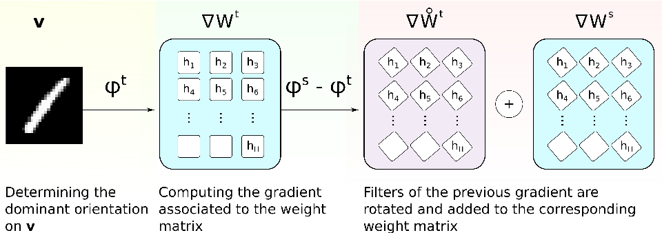 Figure 1 for Rotation-Invariant Restricted Boltzmann Machine Using Shared Gradient Filters