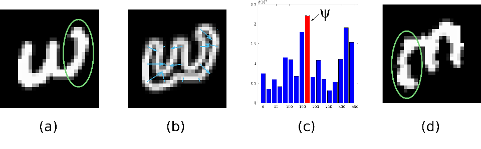 Figure 3 for Rotation-Invariant Restricted Boltzmann Machine Using Shared Gradient Filters