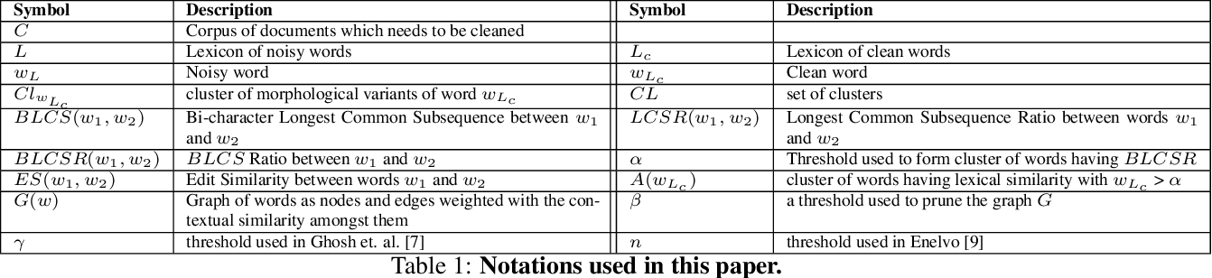 Figure 1 for An Unsupervised Normalization Algorithm for Noisy Text: A Case Study for Information Retrieval and Stance Detection