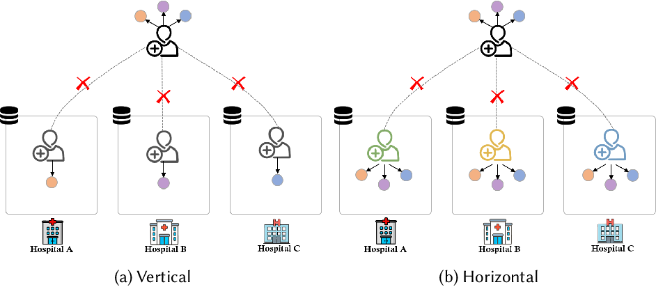 Figure 1 for Federated Multi-View Learning for Private Medical Data Integration and Analysis
