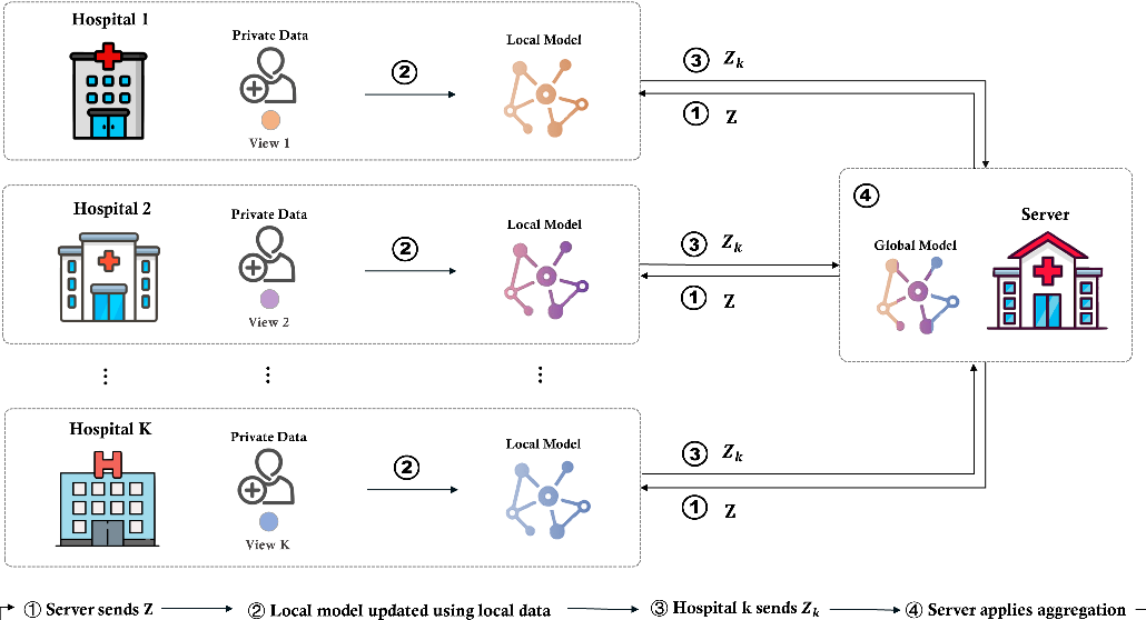 Figure 3 for Federated Multi-View Learning for Private Medical Data Integration and Analysis