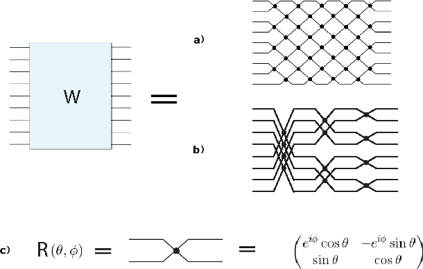 Figure 1 for Tunable Efficient Unitary Neural Networks (EUNN) and their application to RNNs