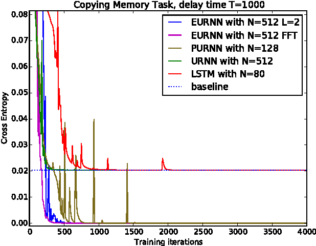 Figure 4 for Tunable Efficient Unitary Neural Networks (EUNN) and their application to RNNs