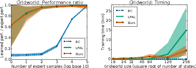 Figure 1 for Model-Free Imitation Learning with Policy Optimization