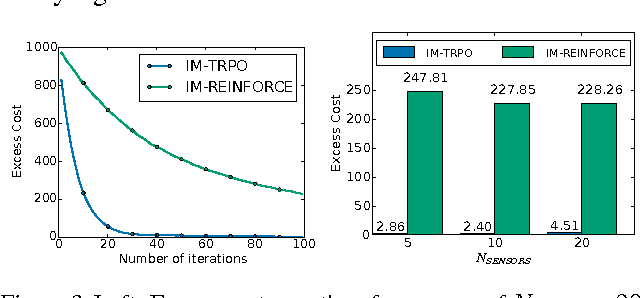 Figure 4 for Model-Free Imitation Learning with Policy Optimization