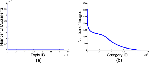 Figure 1 for Latent Variable Modeling with Diversity-Inducing Mutual Angular Regularization