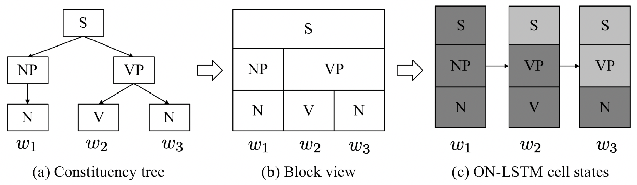 Figure 4 for The Limitations of Limited Context for Constituency Parsing