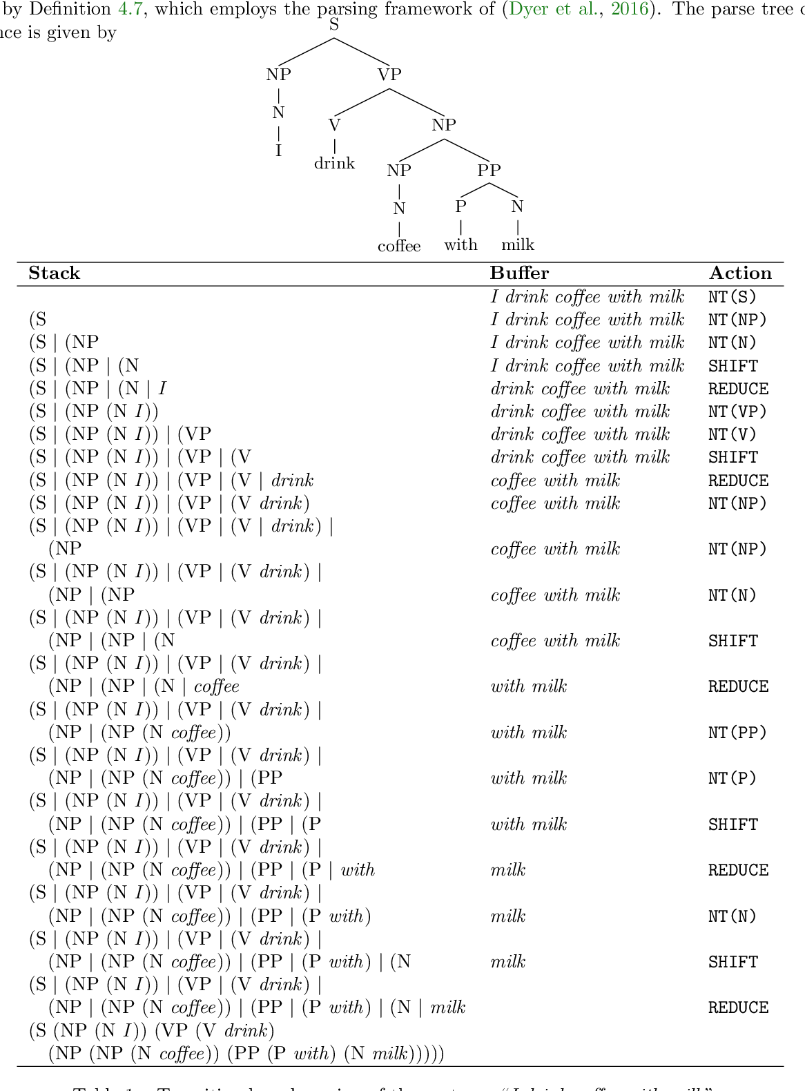 Figure 2 for The Limitations of Limited Context for Constituency Parsing