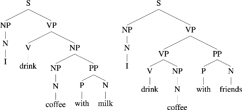 Figure 1 for The Limitations of Limited Context for Constituency Parsing
