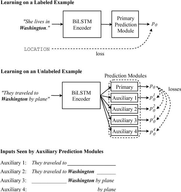 Figure 1 for Semi-Supervised Sequence Modeling with Cross-View Training