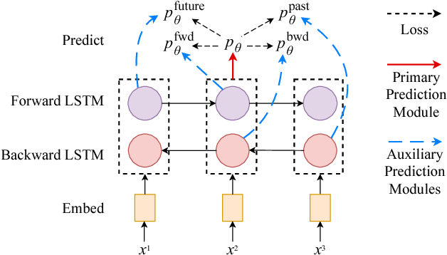 Figure 3 for Semi-Supervised Sequence Modeling with Cross-View Training