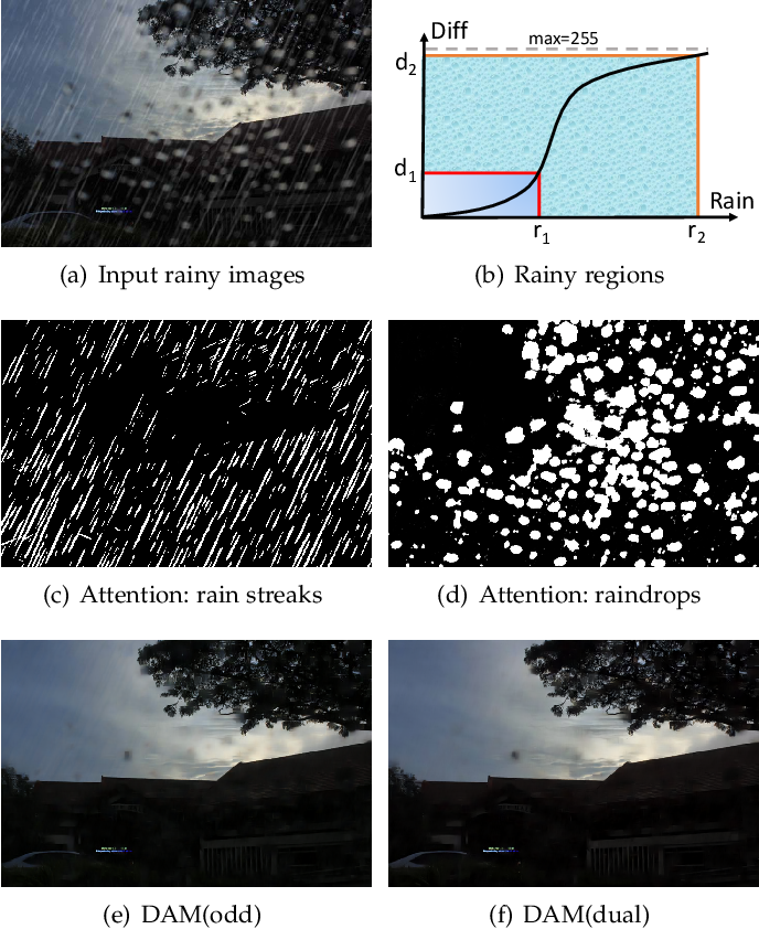 Figure 1 for Dual Attention-in-Attention Model for Joint Rain Streak and Raindrop Removal