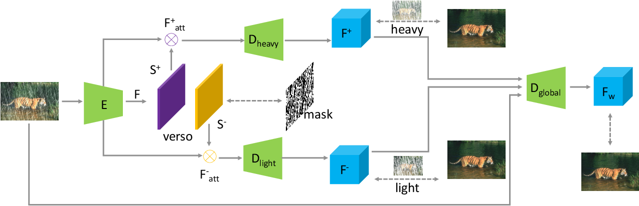 Figure 3 for Dual Attention-in-Attention Model for Joint Rain Streak and Raindrop Removal