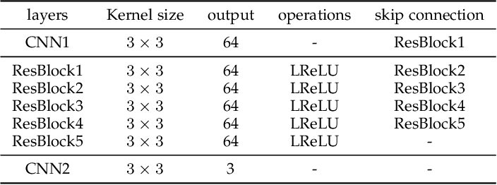 Figure 4 for Dual Attention-in-Attention Model for Joint Rain Streak and Raindrop Removal