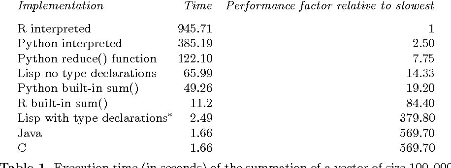 Back To The Future Lisp As A Base For Statistical Computing System