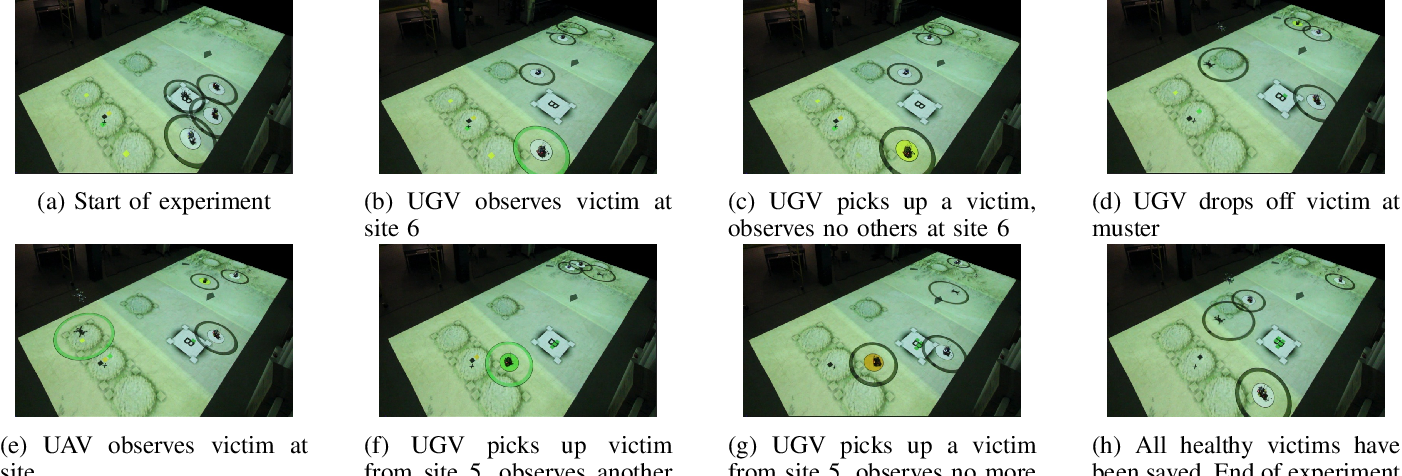 Figure 4 for Learning for Multi-robot Cooperation in Partially Observable Stochastic Environments with Macro-actions