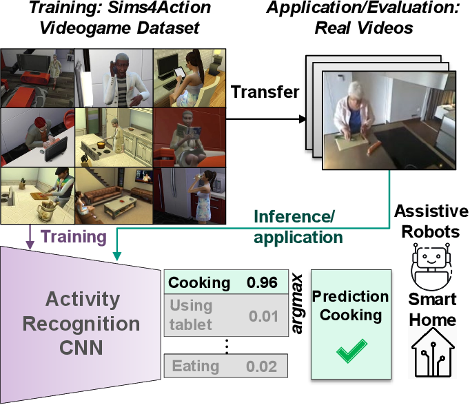 Figure 1 for Let's Play for Action: Recognizing Activities of Daily Living by Learning from Life Simulation Video Games