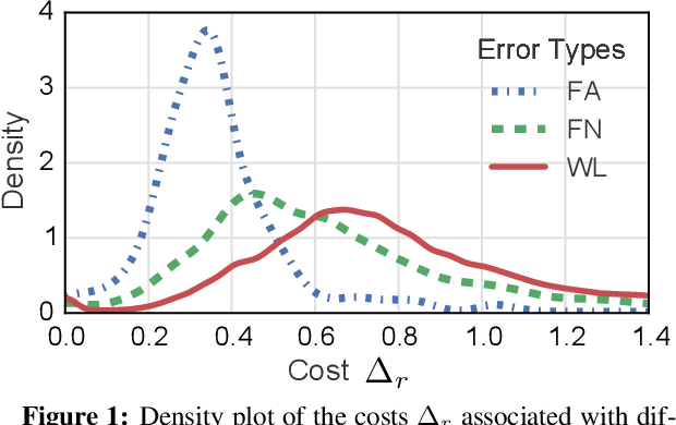 Figure 2 for Deep Reinforcement Learning for Mention-Ranking Coreference Models
