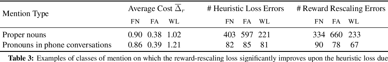 Figure 4 for Deep Reinforcement Learning for Mention-Ranking Coreference Models
