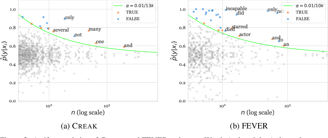 Figure 3 for CREAK: A Dataset for Commonsense Reasoning over Entity Knowledge