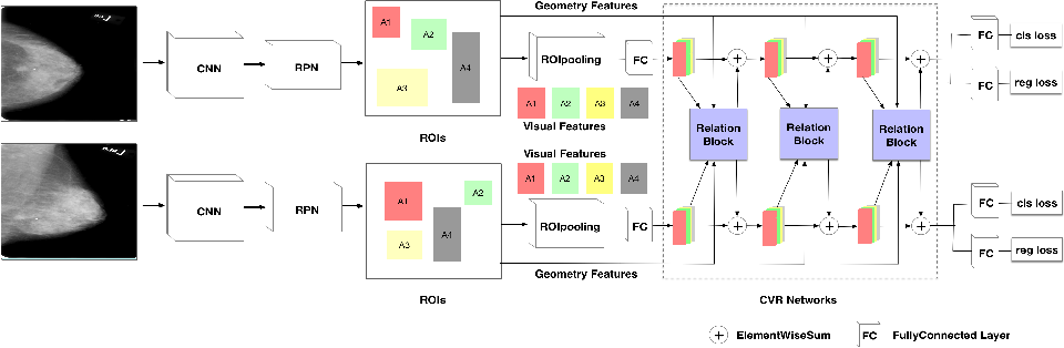 Figure 1 for Cross-view Relation Networks for Mammogram Mass Detection
