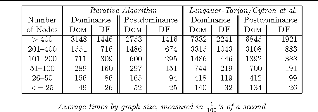Table I. Runtimes for 10, 000 Runs of Our Fortran Test Suite, aggregated by Graph Size