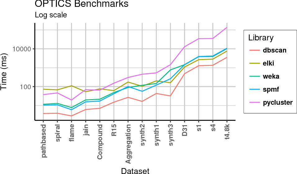 Figure 15 from dbscan : Fast Density-based Clustering with R