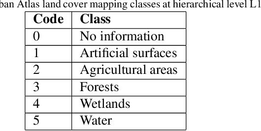 Figure 2 for High Resolution Semantic Change Detection