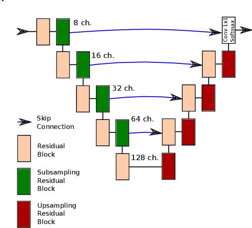 Figure 4 for High Resolution Semantic Change Detection