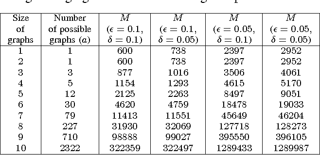 Figure 2 for High Order Stochastic Graphlet Embedding for Graph-Based Pattern Recognition