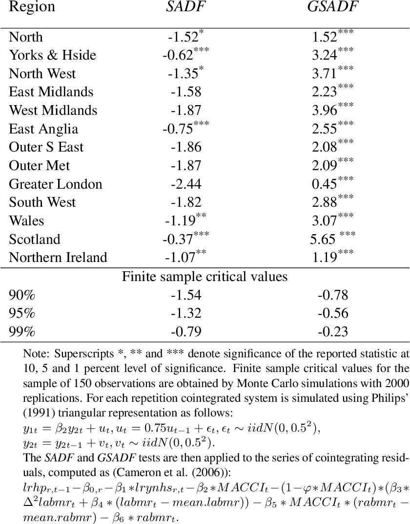 Table 2 4 from An econometric analysis of U K  regional real