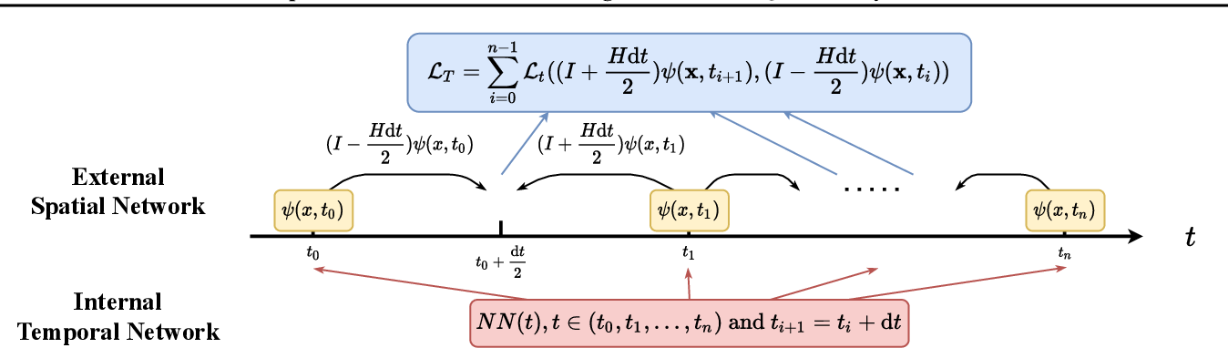 Figure 1 for Spacetime Neural Network for High Dimensional Quantum Dynamics