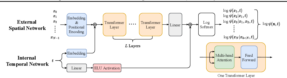 Figure 2 for Spacetime Neural Network for High Dimensional Quantum Dynamics