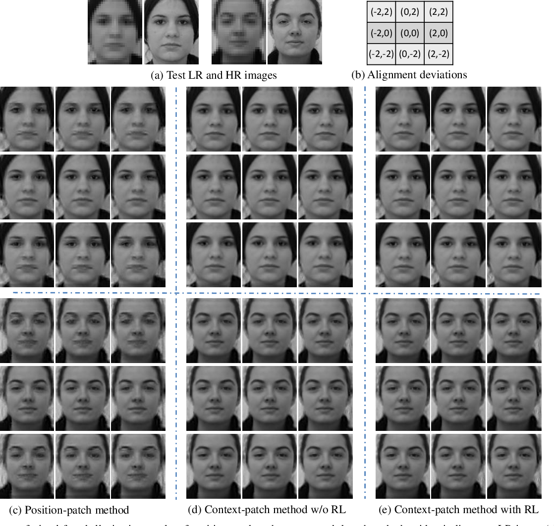 Figure 4 for Context-Patch Face Hallucination Based on Thresholding Locality-constrained Representation and Reproducing Learning