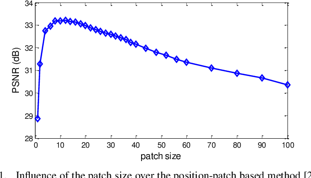 Figure 1 for Context-Patch Face Hallucination Based on Thresholding Locality-constrained Representation and Reproducing Learning