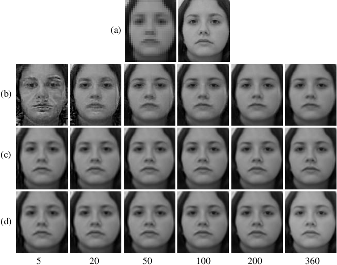 Figure 2 for Context-Patch Face Hallucination Based on Thresholding Locality-constrained Representation and Reproducing Learning