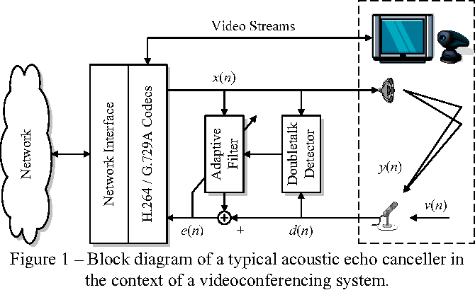 Online doubletalk detector calibration for acoustic echo figure 1 ccuart Image collections