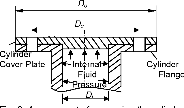 Fig. 2. Arrangements for securing the cylinder cover plate with bolt.