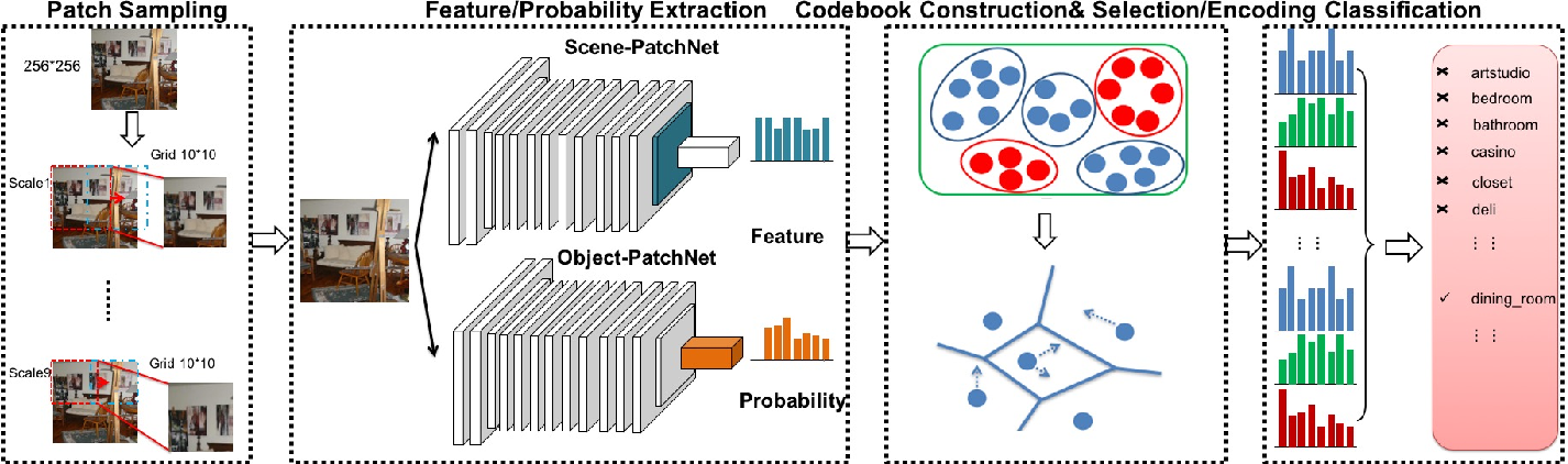 Figure 1 for Weakly Supervised PatchNets: Describing and Aggregating Local Patches for Scene Recognition