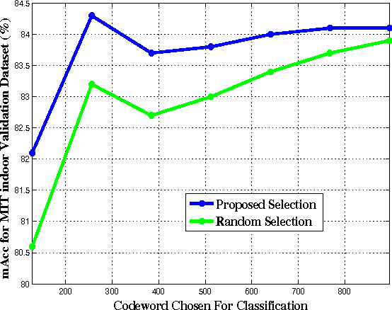 Figure 4 for Weakly Supervised PatchNets: Describing and Aggregating Local Patches for Scene Recognition