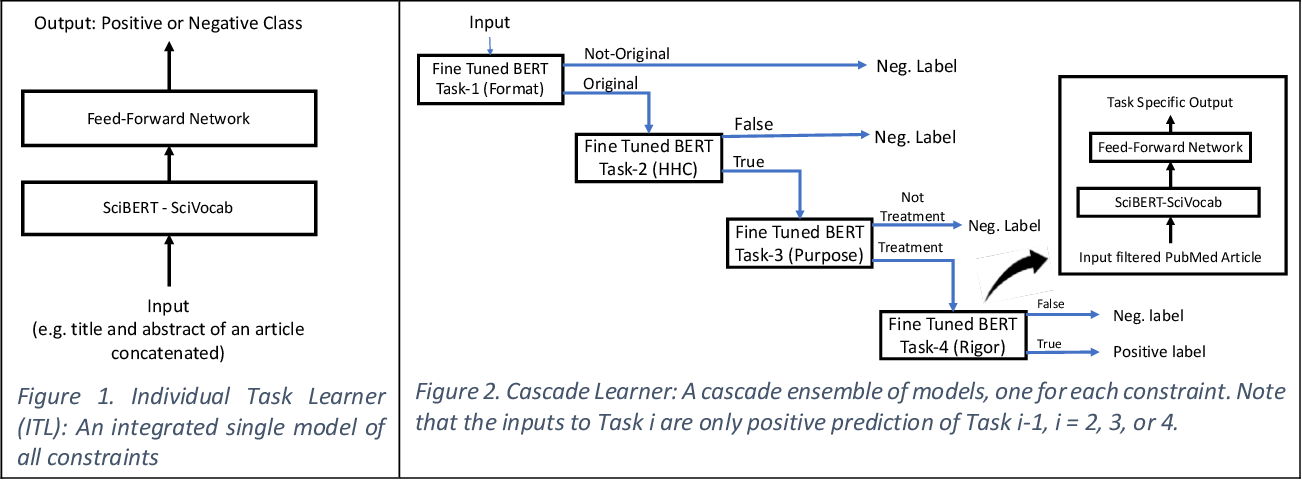 Figure 2 for Cascade Neural Ensemble for Identifying Scientifically Sound Articles