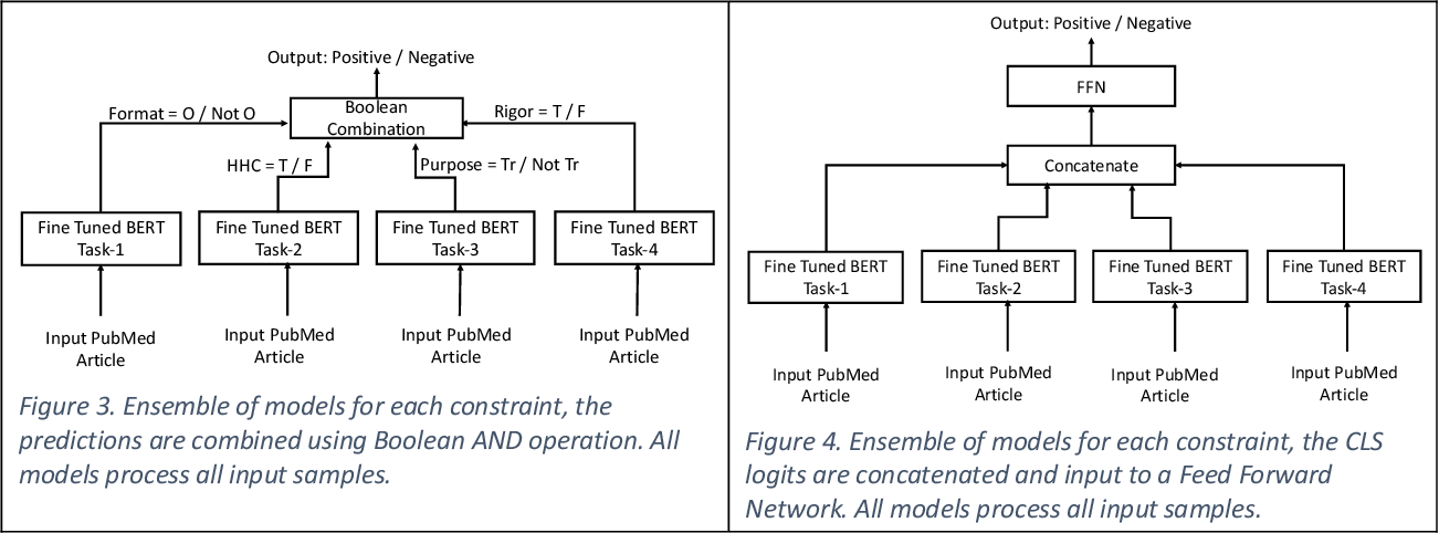 Figure 4 for Cascade Neural Ensemble for Identifying Scientifically Sound Articles